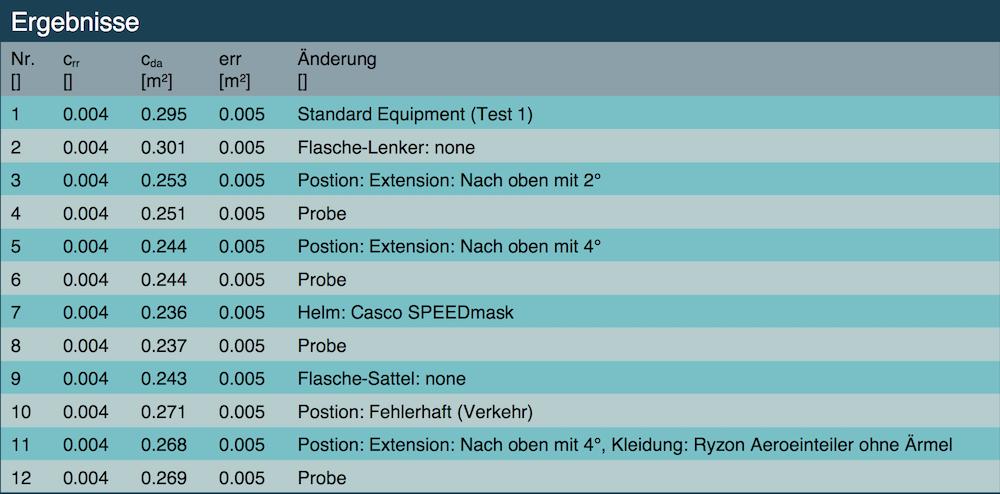 Das Ergebnis der Testfahrten von Kathi Wolff, um ihr Equipment und ihre Radposition zu optmieren